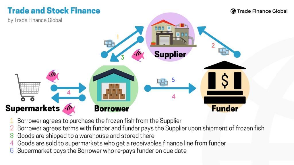 trade finance in banking pdf