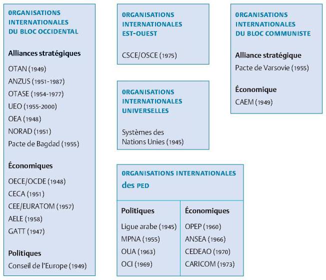 théorie des relations internationales comparaison pdf