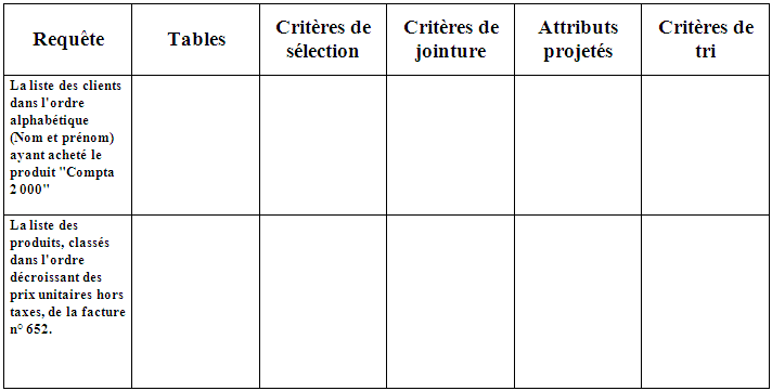 exercice corrigé base de données modele entité association pdf