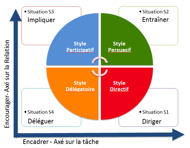 differents type de leadership pdf