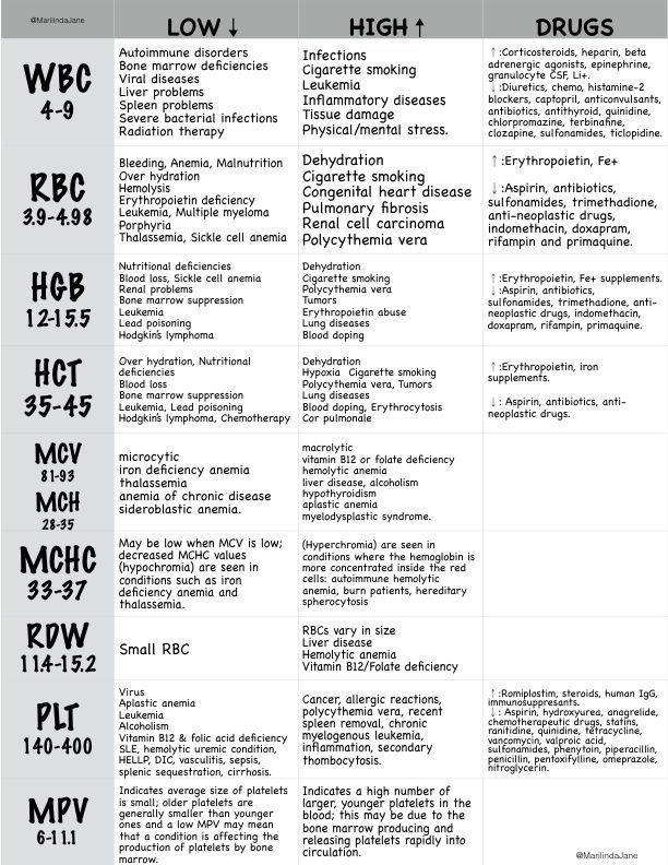 lab test results and what they mean pdf