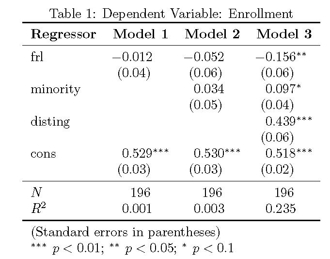 stata regression tables to latex pdf