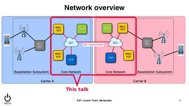 2g voice network architecture pdf