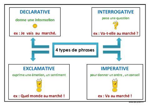 les formes de phrases pdf