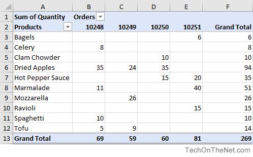pivot table excel guide pdf