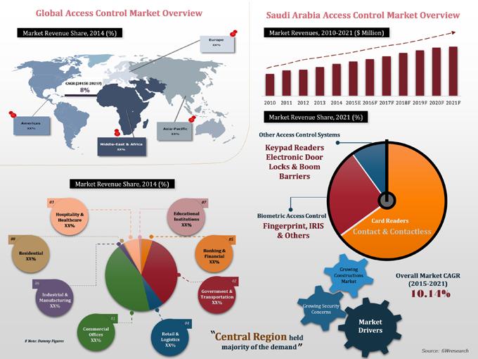 financial analysis food saudi filetype pdf
