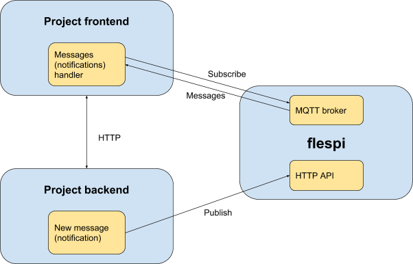 how to create an mqtt application