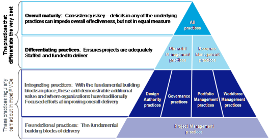 modern constraints in project management pdf