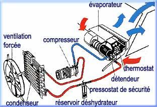 principe de fonctionnement d un climatiseur pdf